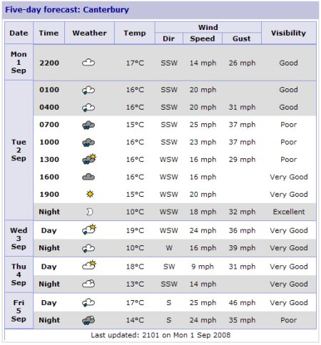 Canterbury 5-Day Weather Forecast